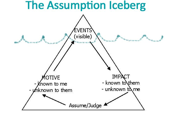Assumption-Iceberg-with-line
