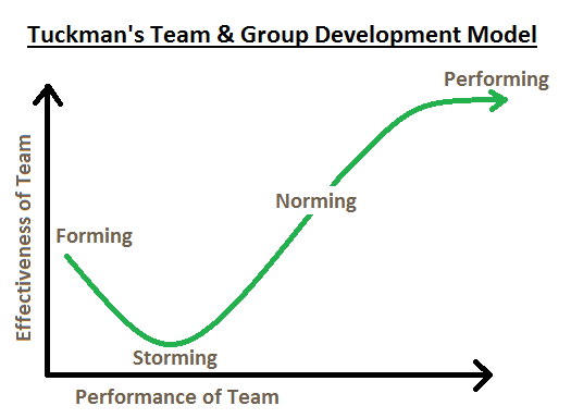 Tuckman's Team & Group Development Model: What You Need To ...