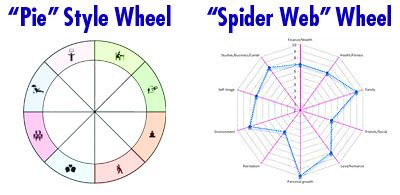 Life Balance Wheel Styles - Pie and Web