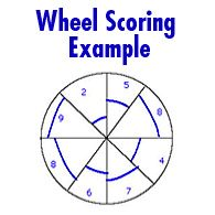 Life Wheel Exercise Scoring Example