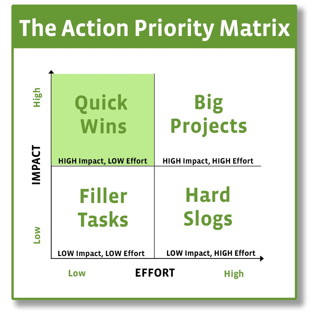 The Action Priority Matrix Tool Grid with Labels