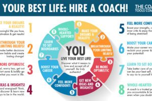 Benefits of Coaching Graphic: Colourful Circle Puzzle Pieces