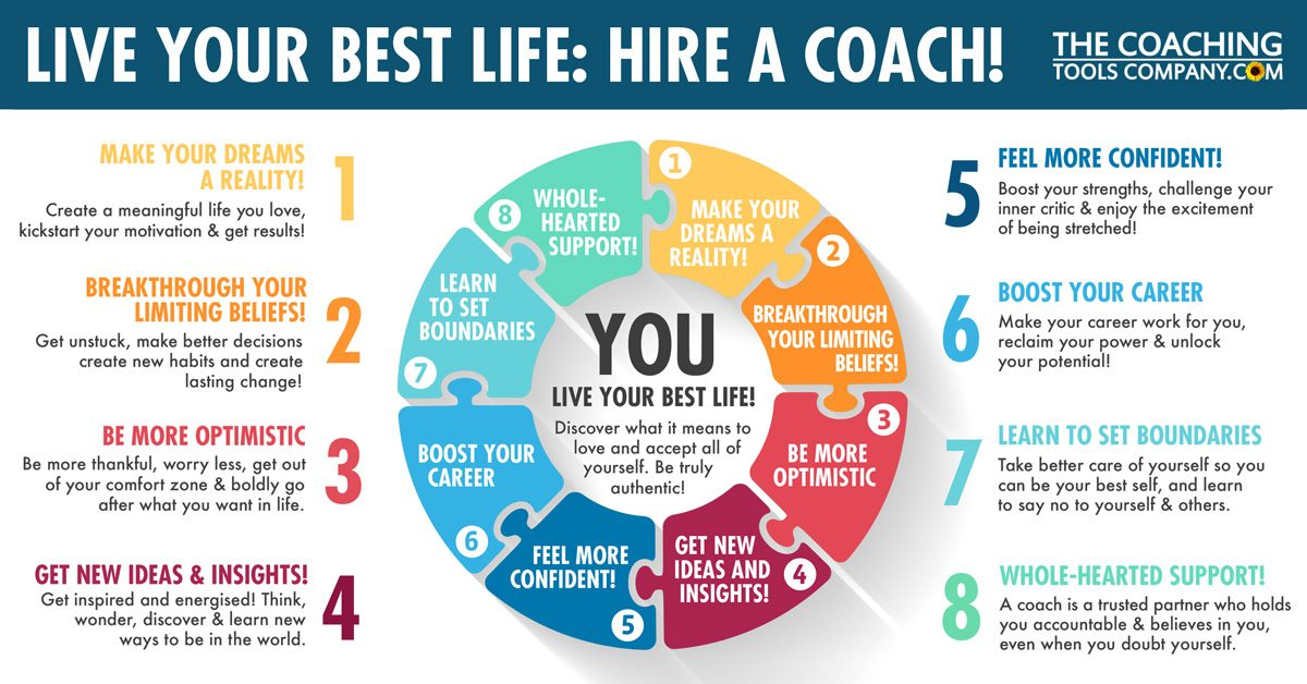 Benefits of Coaching - Live Your Best Life Graphic with Colourful Circle
