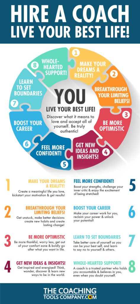 Tall infographic: Hire a Coach - Live Your Best Life!