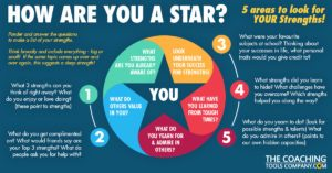 How Are you a Star Strengths Infographic on Blue Background