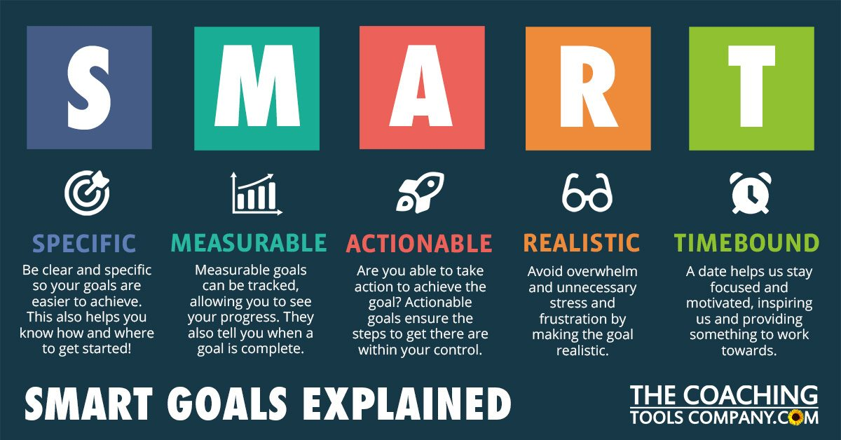 SMART Goals Explained Acronym Graphic - Horizontal