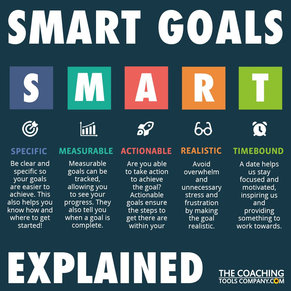 SMART Goals Explained Graphic Square